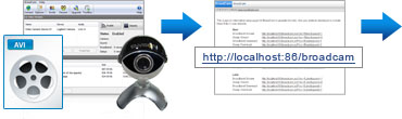 See How to Stream Video with BroadCam