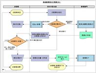 ソフト フローチャート 作成