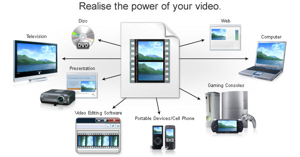 realize the power of your video
